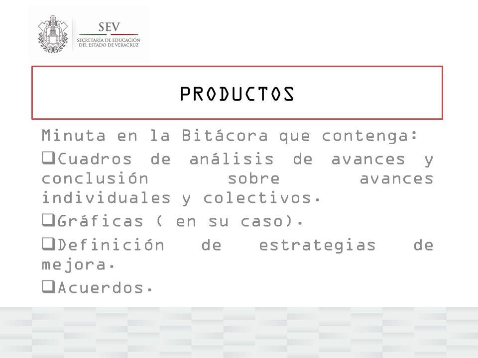 PRODUCTOS Minuta en la Bitácora que contenga: Cuadros de análisis de avances y conclusión sobre avances individuales y colectivos. Gráficas ( en su ca