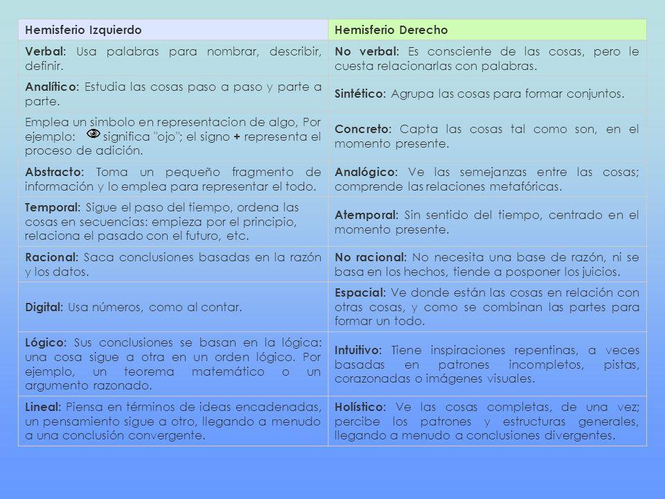 Hemisferio IzquierdoHemisferio Derecho Verbal: Usa palabras para nombrar, describir, definir.