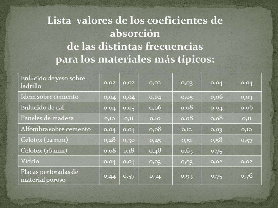 Material Frecuencia 125250500100020004000 Ventana abierta111111 Hormigón0,01 0,02 0,03 Madera0,04 0,03 0,02 Fieltro asbestos (1cm)--0,350,300,23- Fiel