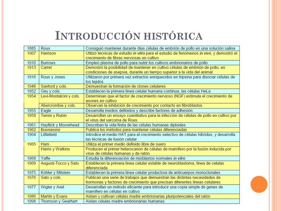 I NTRODUCCIÓN HISTÓRICA