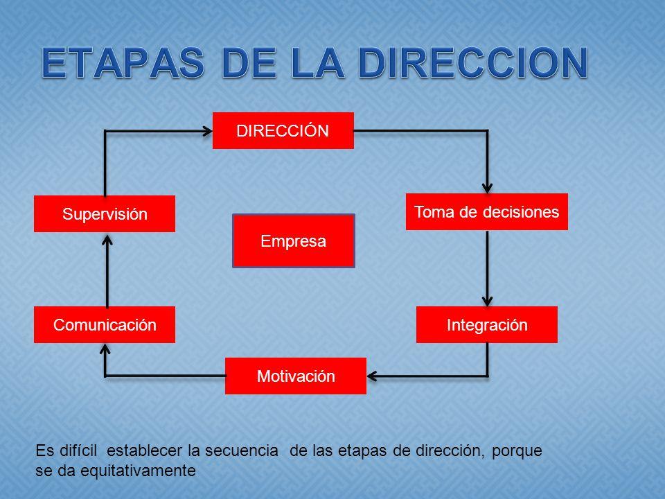 DIRECCIÓN Comunicación Motivación Integración Toma de decisiones Supervisión Empresa Es difícil establecer la secuencia de las etapas de dirección, porque se da equitativamente
