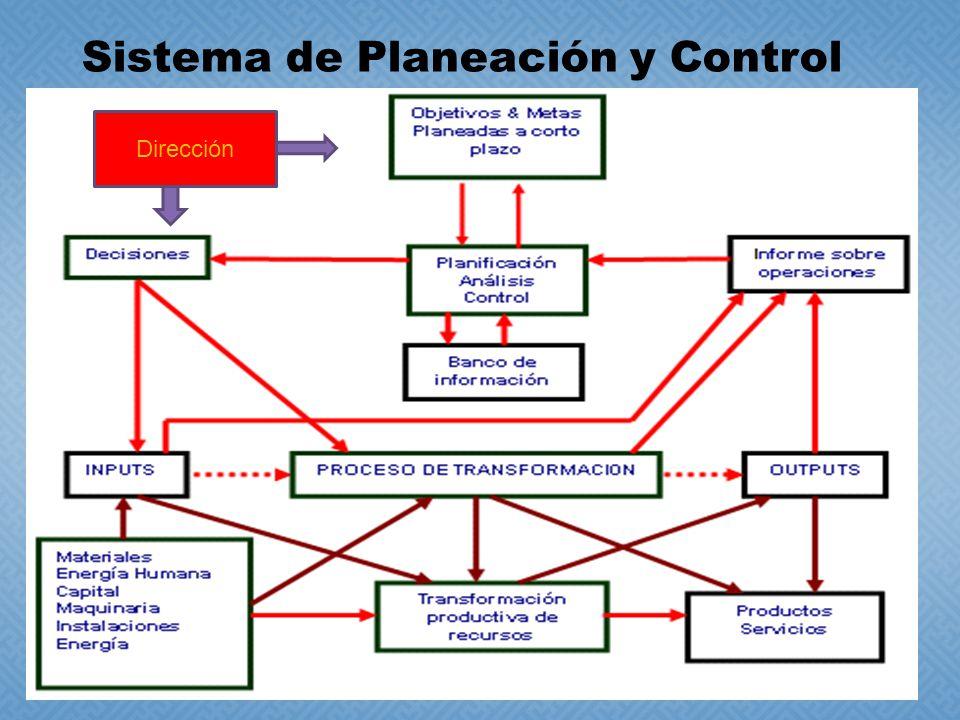 Sistema de Planeación y Control Dirección