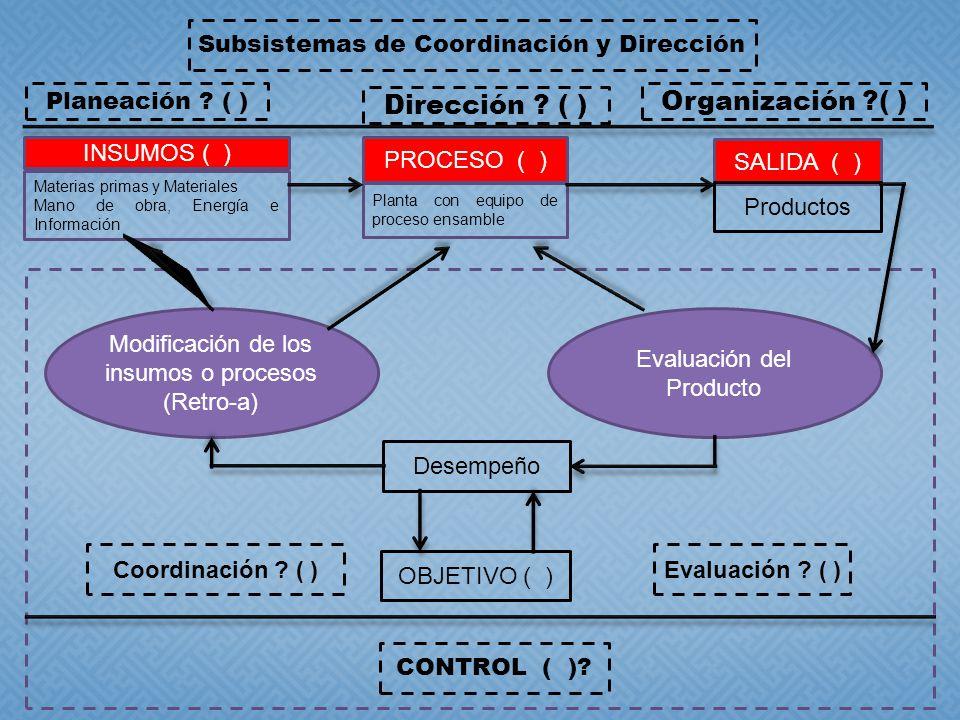 INSUMOS ( ) SALIDA ( ) PROCESO ( ) Materias primas y Materiales Mano de obra, Energía e Información Planta con equipo de proceso ensamble Productos Modificación de los insumos o procesos (Retro-a) Evaluación del Producto Desempeño Coordinación .