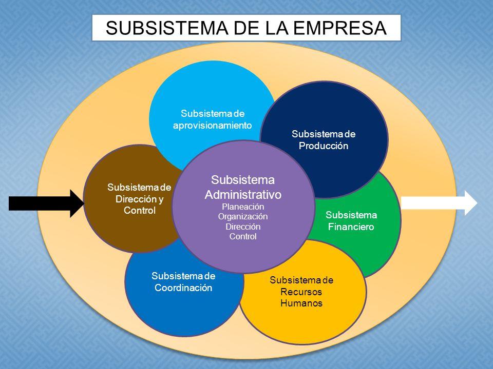 Subsistema Financiero Subsistema de Recursos Humanos Subsistema de Coordinación Subsistema de Dirección y Control Subsistema de aprovisionamiento Subsistema de Producción Subsistema Administrativo Planeación Organización Dirección Control SUBSISTEMA DE LA EMPRESA