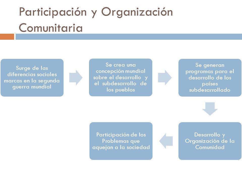 Participación y Organización Comunitaria Surge de las diferencias sociales marcas en la segunda guerra mundial Se crea una concepción mundial sobre el