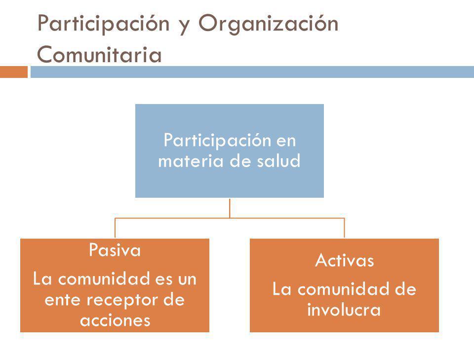 Participación y Organización Comunitaria Participación en materia de salud Pasiva La comunidad es un ente receptor de acciones Activas La comunidad de