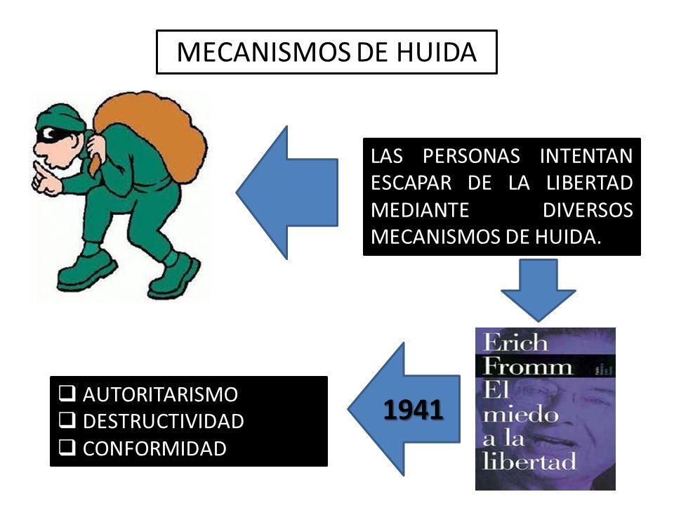 MECANISMOS DE HUIDA LAS PERSONAS INTENTAN ESCAPAR DE LA LIBERTAD MEDIANTE DIVERSOS MECANISMOS DE HUIDA. 1941 AUTORITARISMO DESTRUCTIVIDAD CONFORMIDAD