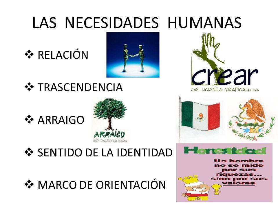 RESUMEN DE LAS NECESIDADES HUMANAS RELACIÓN TRASCENDENCIA ARRAIGO SENTIDO DE LA IDENTIDAD MARCO DE ORIENTACIÓN SUMISION O DOMINACIÓN DESTRUCTIVIDAD OBSESIÓN ADAPTACION AL GRUPO OBJETIVOS IRRACIONALES COMPONENTES NEGATIVOSCOMPONENTES POSITIVOS AMOR CREATIVIDAD UNIDAD INDIVIDUALIDAD OBJETIVOS RACIONALES