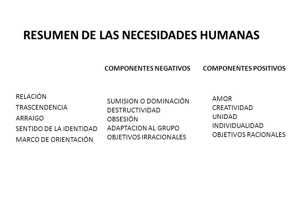 RESUMEN DE LAS NECESIDADES HUMANAS RELACIÓN TRASCENDENCIA ARRAIGO SENTIDO DE LA IDENTIDAD MARCO DE ORIENTACIÓN SUMISION O DOMINACIÓN DESTRUCTIVIDAD OB