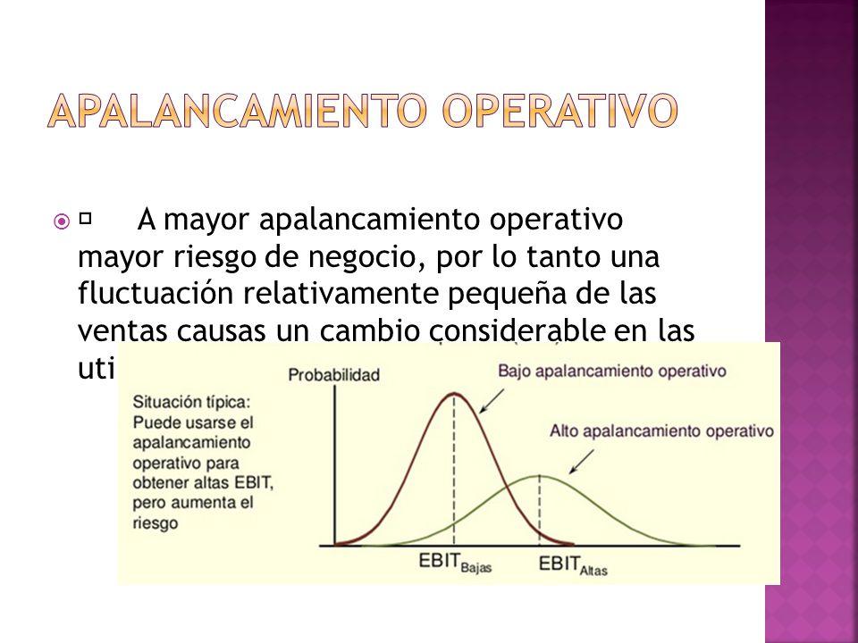 A mayor apalancamiento operativo mayor riesgo de negocio, por lo tanto una fluctuación relativamente pequeña de las ventas causas un cambio considerable en las utilidades operativas (EBIT)