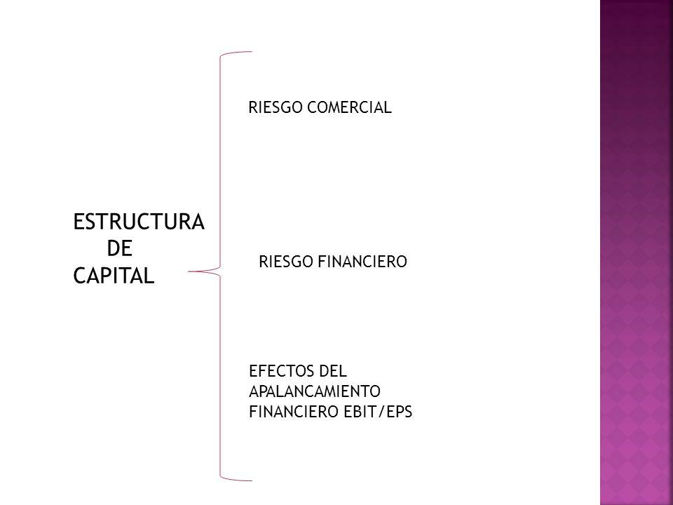 ESTRUCTURA DE CAPITAL RIESGO COMERCIAL RIESGO FINANCIERO EFECTOS DEL APALANCAMIENTO FINANCIERO EBIT/EPS