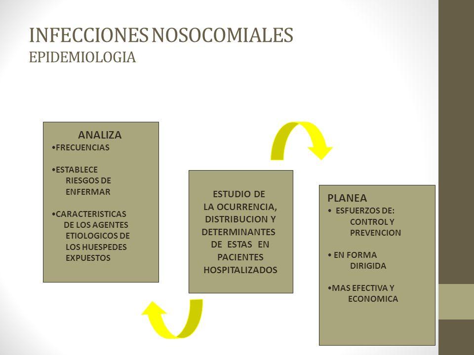 INFECCIONES NOSOCOMIALES EPIDEMIOLOGIA ESTUDIO DE LA OCURRENCIA, DISTRIBUCION Y DETERMINANTES DE ESTAS EN PACIENTES HOSPITALIZADOS ANALIZA FRECUENCIAS ESTABLECE RIESGOS DE ENFERMAR CARACTERISTICAS DE LOS AGENTES ETIOLOGICOS DE LOS HUESPEDES EXPUESTOS PLANEA ESFUERZOS DE: CONTROL Y PREVENCION EN FORMA DIRIGIDA MAS EFECTIVA Y ECONOMICA