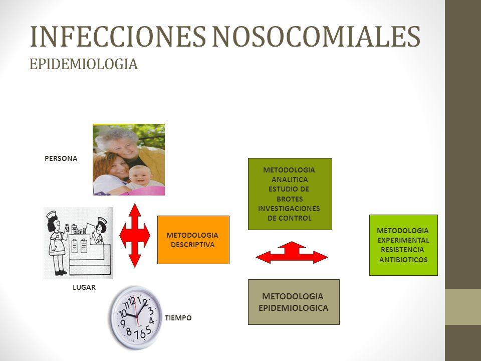 INFECCIONES NOSOCOMIALES EPIDEMIOLOGIA METODOLOGIA EPIDEMIOLOGICA METODOLOGIA DESCRIPTIVA METODOLOGIA ANALITICA ESTUDIO DE BROTES INVESTIGACIONES DE CONTROL METODOLOGIA EXPERIMENTAL RESISTENCIA ANTIBIOTICOS TIEMPO LUGAR PERSONA