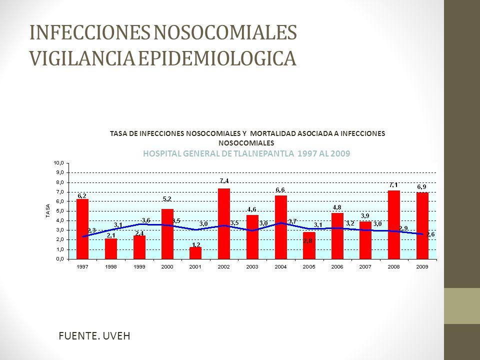 INFECCIONES NOSOCOMIALES VIGILANCIA EPIDEMIOLOGICA TASA DE INFECCIONES NOSOCOMIALES Y MORTALIDAD ASOCIADA A INFECCIONES NOSOCOMIALES HOSPITAL GENERAL DE TLALNEPANTLA 1997 AL 2009 FUENTE.