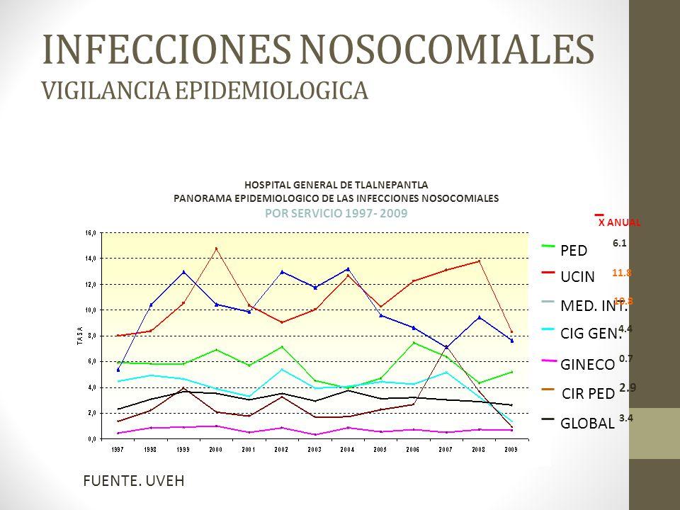 INFECCIONES NOSOCOMIALES VIGILANCIA EPIDEMIOLOGICA MED.