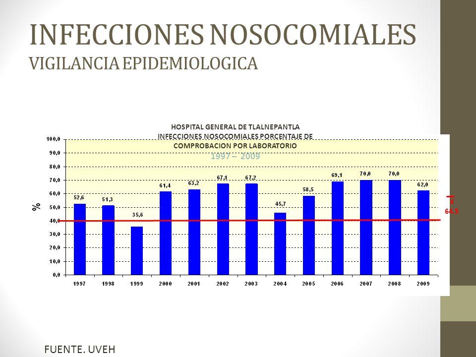 INFECCIONES NOSOCOMIALES VIGILANCIA EPIDEMIOLOGICA X 64.5 HOSPITAL GENERAL DE TLALNEPANTLA INFECCIONES NOSOCOMIALES PORCENTAJE DE COMPROBACION POR LABORATORIO 1997 – 2009 FUENTE.