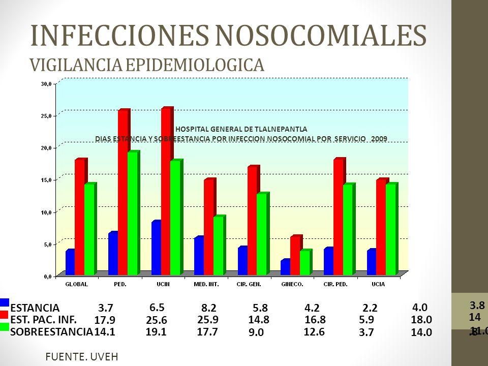 INFECCIONES NOSOCOMIALES VIGILANCIA EPIDEMIOLOGICA HOSPITAL GENERAL DE TLALNEPANTLA DIAS ESTANCIA Y SOBREESTANCIA POR INFECCION NOSOCOMIAL POR SERVICIO 2009 3.7 17.9 14.1 6.5 25.6 19.1 8.2 25.9 17.7 5.8 14.8 9.0 4.2 16.8 12.6 2.2 5.9 3.7 4.0 18.0 14.0 ESTANCIA EST.