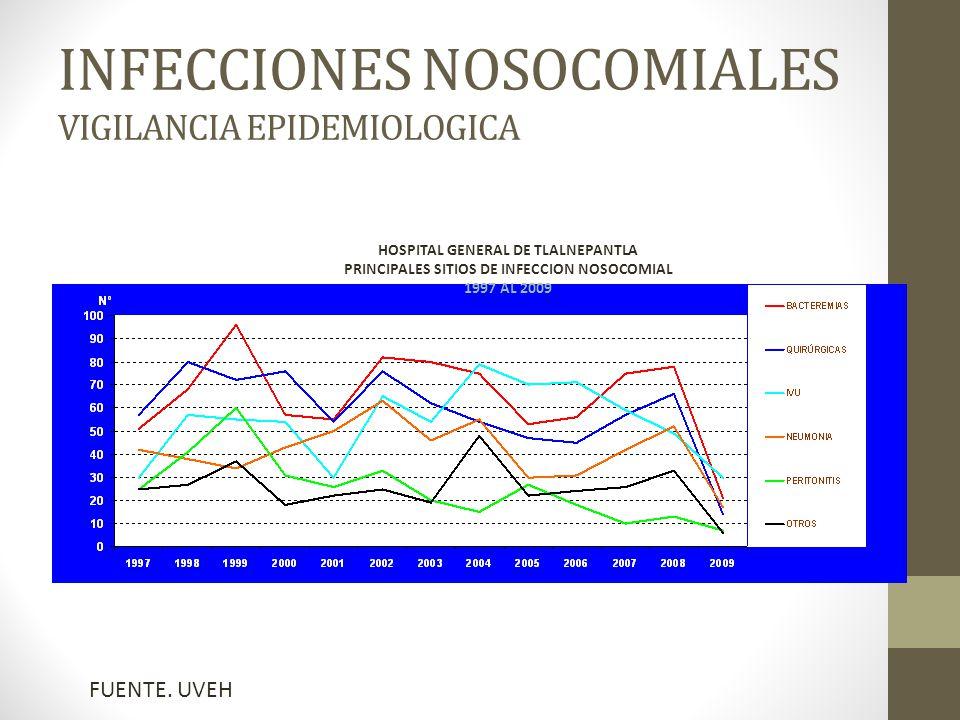 INFECCIONES NOSOCOMIALES VIGILANCIA EPIDEMIOLOGICA HOSPITAL GENERAL DE TLALNEPANTLA PRINCIPALES SITIOS DE INFECCION NOSOCOMIAL 1997 AL 2009 FUENTE.