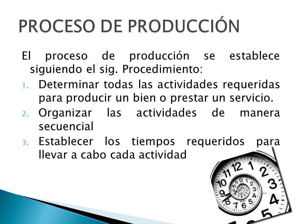 El proceso de producción se establece siguiendo el sig. Procedimiento: 1. Determinar todas las actividades requeridas para producir un bien o prestar