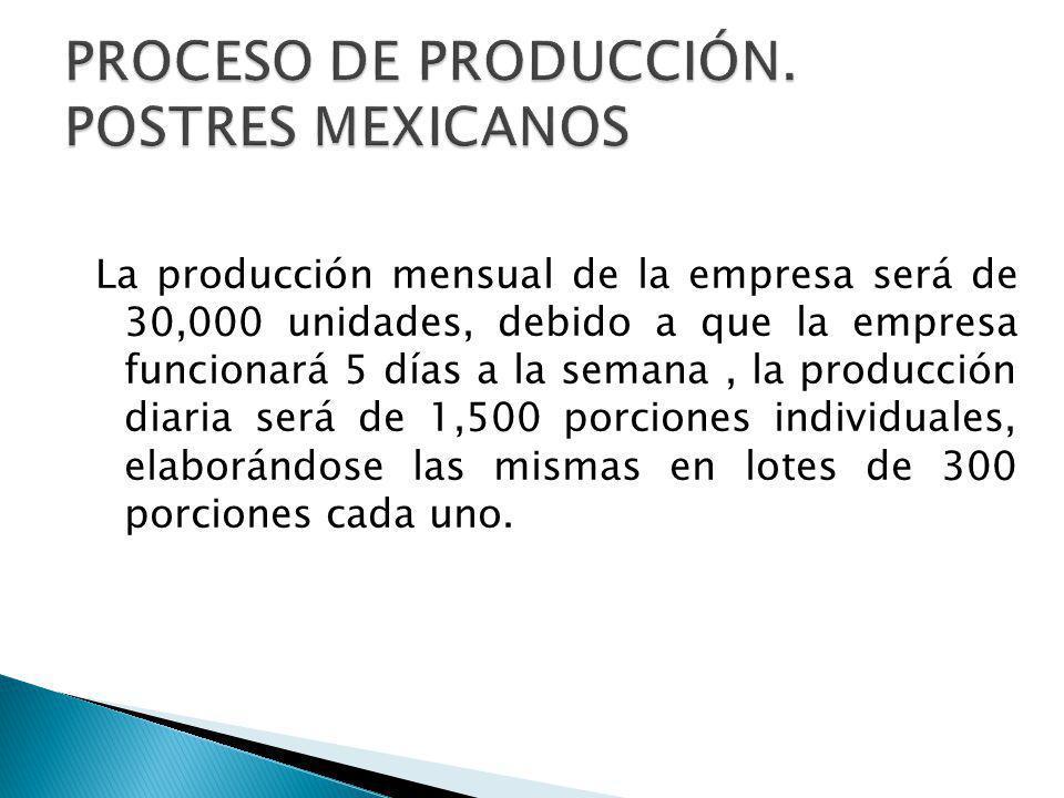 La producción mensual de la empresa será de 30,000 unidades, debido a que la empresa funcionará 5 días a la semana, la producción diaria será de 1,500 porciones individuales, elaborándose las mismas en lotes de 300 porciones cada uno.