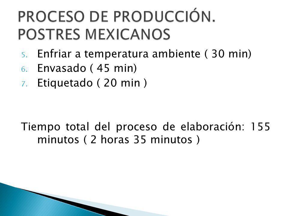 5. Enfriar a temperatura ambiente ( 30 min) 6. Envasado ( 45 min) 7. Etiquetado ( 20 min ) Tiempo total del proceso de elaboración: 155 minutos ( 2 ho