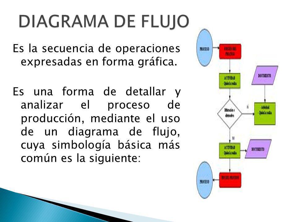 Es la secuencia de operaciones expresadas en forma gráfica. Es una forma de detallar y analizar el proceso de producción, mediante el uso de un diagra
