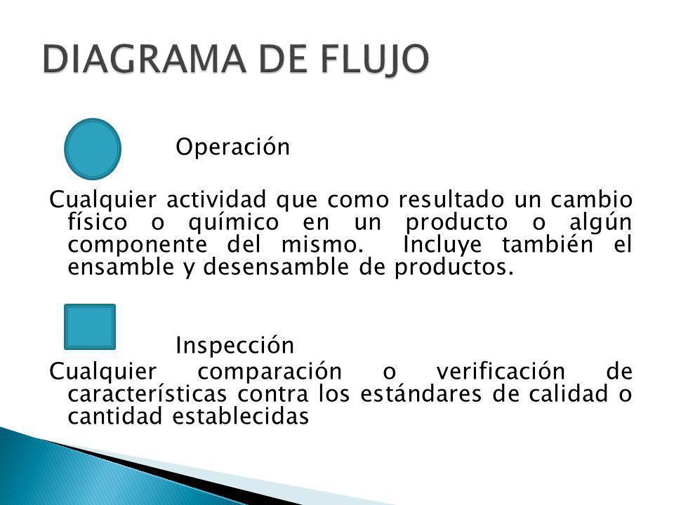 Operación Cualquier actividad que como resultado un cambio físico o químico en un producto o algún componente del mismo. Incluye también el ensamble y