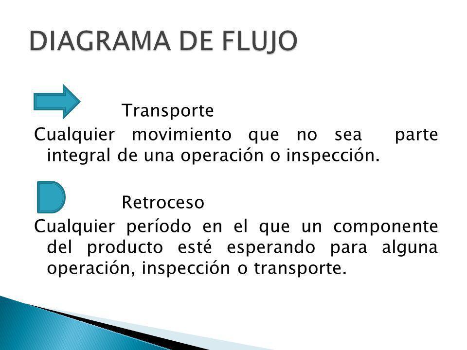 Transporte Cualquier movimiento que no sea parte integral de una operación o inspección. Retroceso Cualquier período en el que un componente del produ