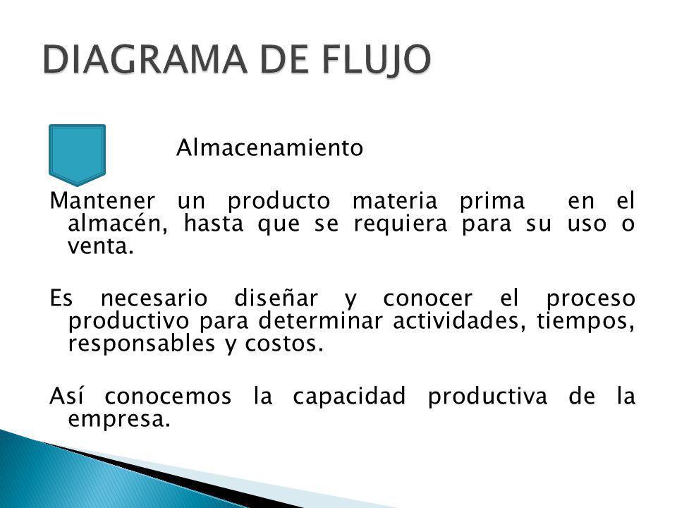 Almacenamiento Mantener un producto materia prima en el almacén, hasta que se requiera para su uso o venta.