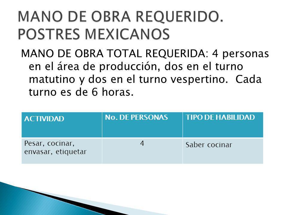 MANO DE OBRA TOTAL REQUERIDA: 4 personas en el área de producción, dos en el turno matutino y dos en el turno vespertino. Cada turno es de 6 horas. AC