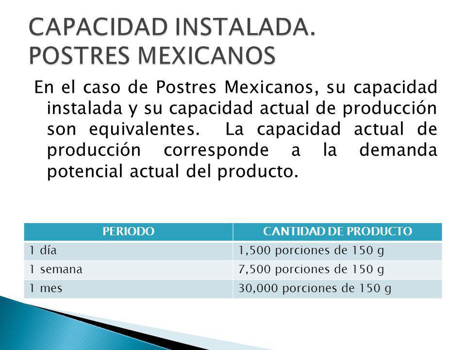 En el caso de Postres Mexicanos, su capacidad instalada y su capacidad actual de producción son equivalentes. La capacidad actual de producción corres
