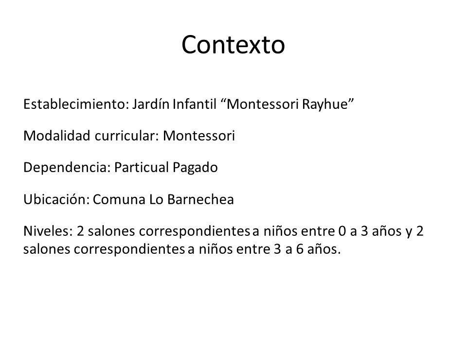 Contexto Establecimiento: Jardín Infantil Montessori Rayhue Modalidad curricular: Montessori Dependencia: Particual Pagado Ubicación: Comuna Lo Barnec