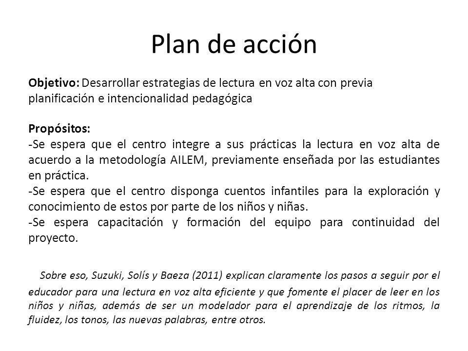 Plan de acción Objetivo: Desarrollar estrategias de lectura en voz alta con previa planificación e intencionalidad pedagógica Propósitos: - Se espera