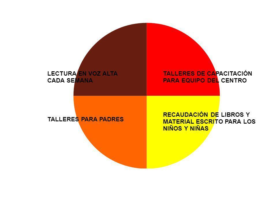 TALLERES DE CAPACITACIÓN PARA EQUIPO DEL CENTRO LECTURA EN VOZ ALTA CADA SEMANA TALLERES PARA PADRES RECAUDACIÓN DE LIBROS Y MATERIAL ESCRITO PARA LOS