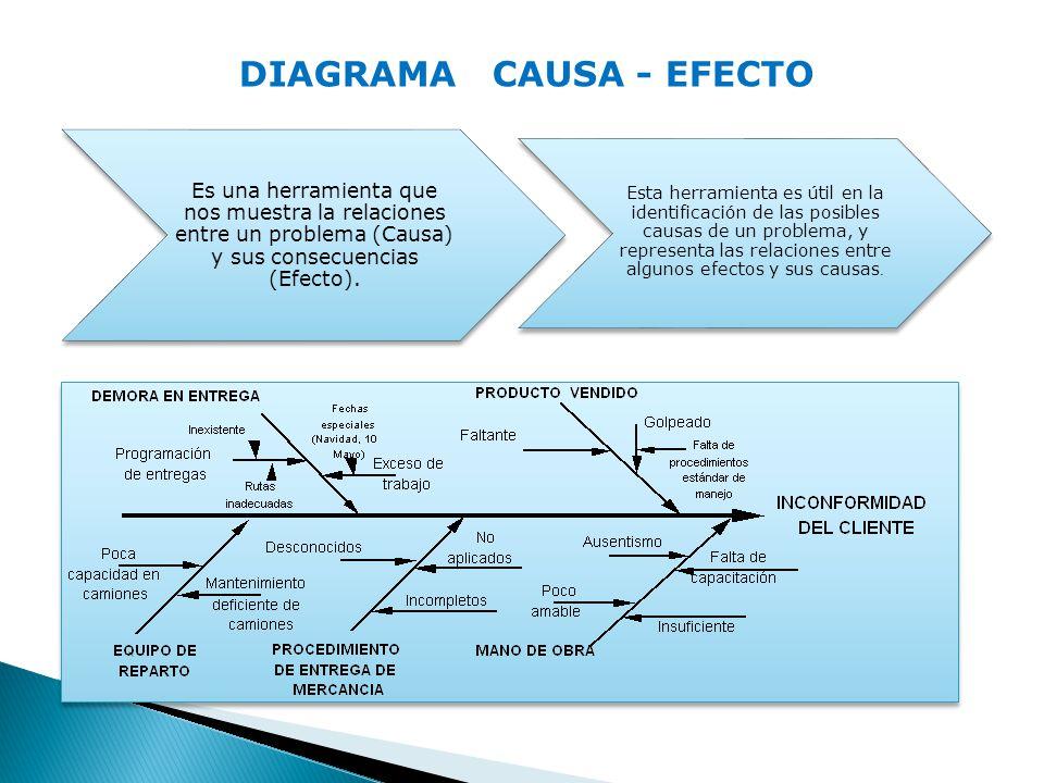 DIAGRAMA CAUSA - EFECTO Es una herramienta que nos muestra la relaciones entre un problema (Causa) y sus consecuencias (Efecto). Esta herramienta es ú