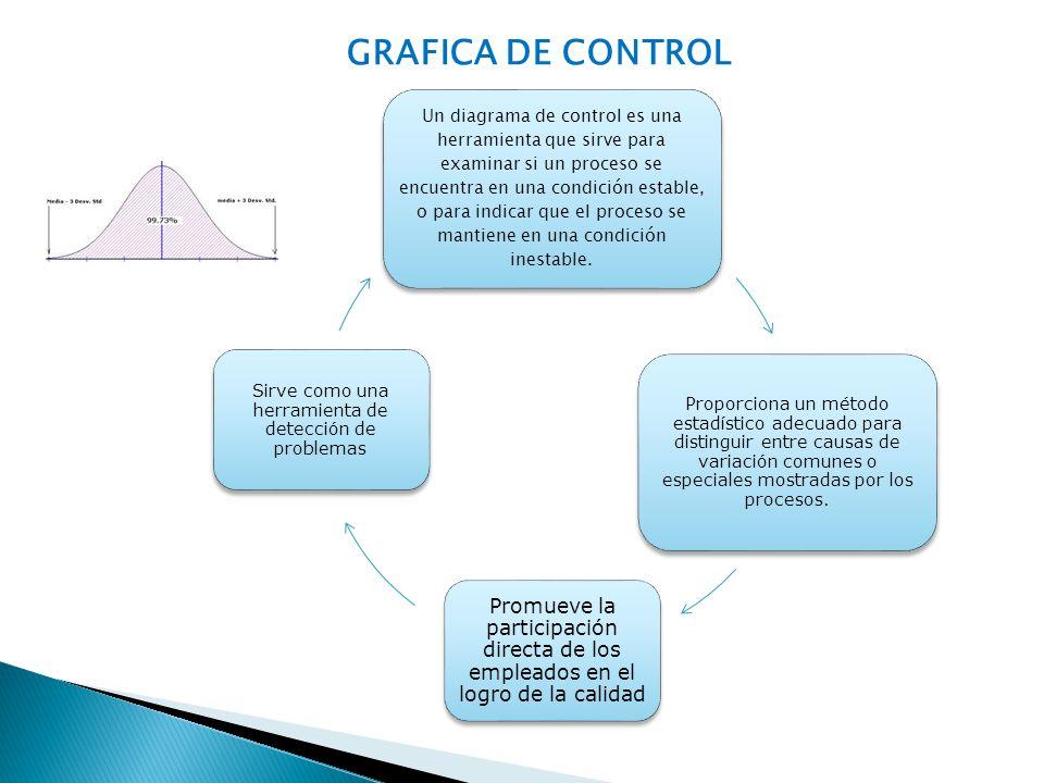 GRAFICA DE CONTROL Un diagrama de control es una herramienta que sirve para examinar si un proceso se encuentra en una condición estable, o para indic