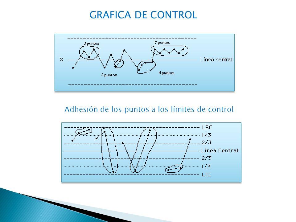 Adhesión de los puntos a los límites de control GRAFICA DE CONTROL