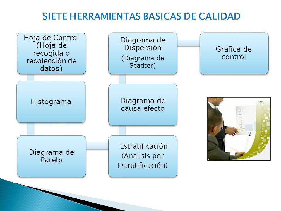 SIETE HERRAMIENTAS BASICAS DE CALIDAD Hoja de Control (Hoja de recogida o recolección de datos) Histograma Diagrama de Paret o Estratificación (Anális