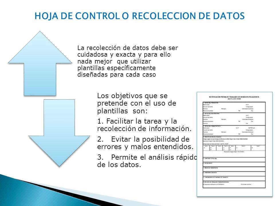 HOJA DE CONTROL O RECOLECCION DE DATOS La recolección de datos debe ser cuidadosa y exacta y para ello nada mejor que utilizar plantillas específicame
