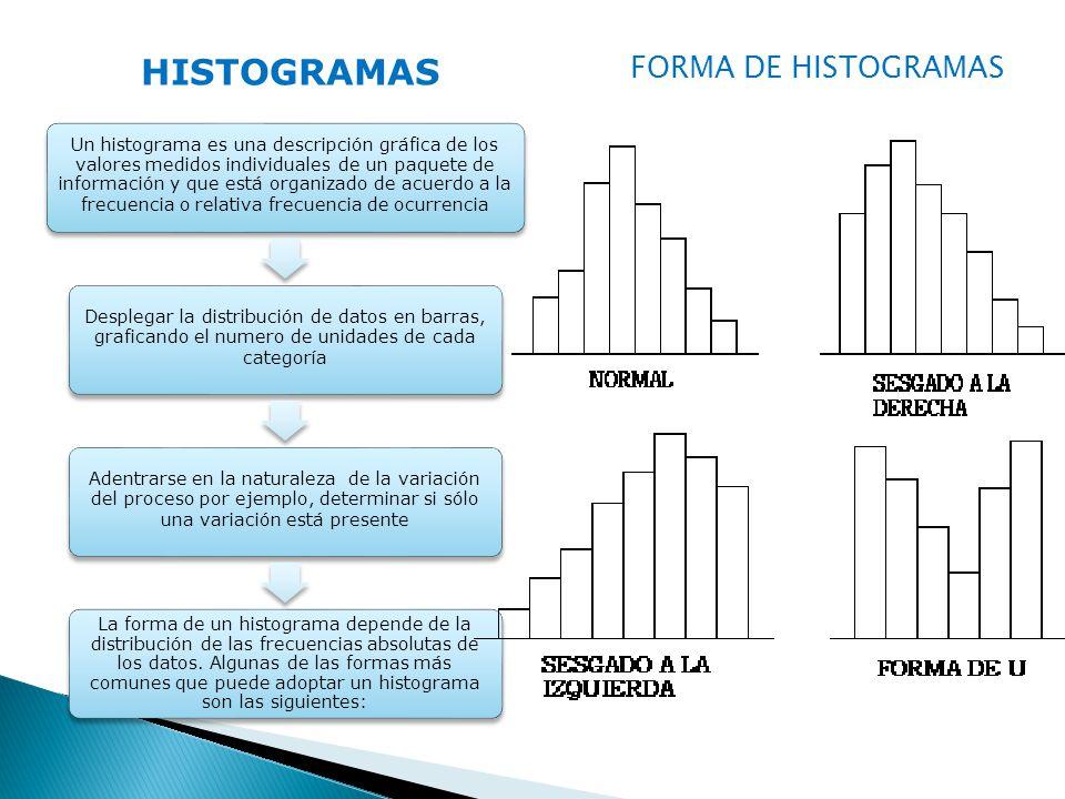 HISTOGRAMAS Un histograma es una descripción gráfica de los valores medidos individuales de un paquete de información y que está organizado de acuerdo