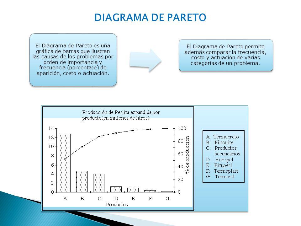 DIAGRAMA DE PARETO El Diagrama de Pareto es una gráfica de barras que ilustran las causas de los problemas por orden de importancia y frecuencia (porc