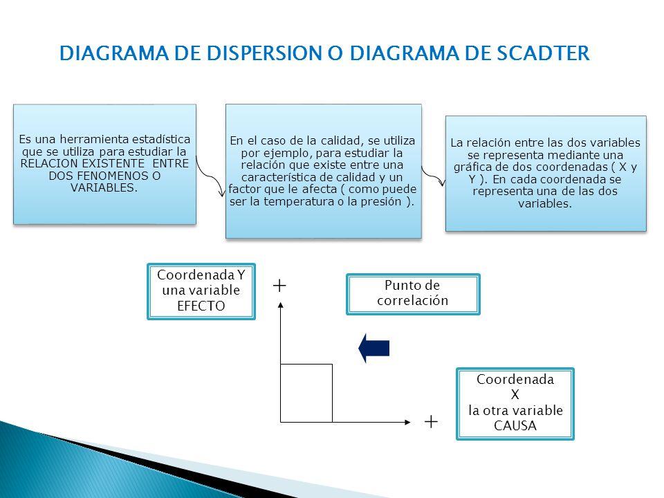 Es una herramienta estadística que se utiliza para estudiar la RELACION EXISTENTE ENTRE DOS FENOMENOS O VARIABLES. En el caso de la calidad, se utiliz