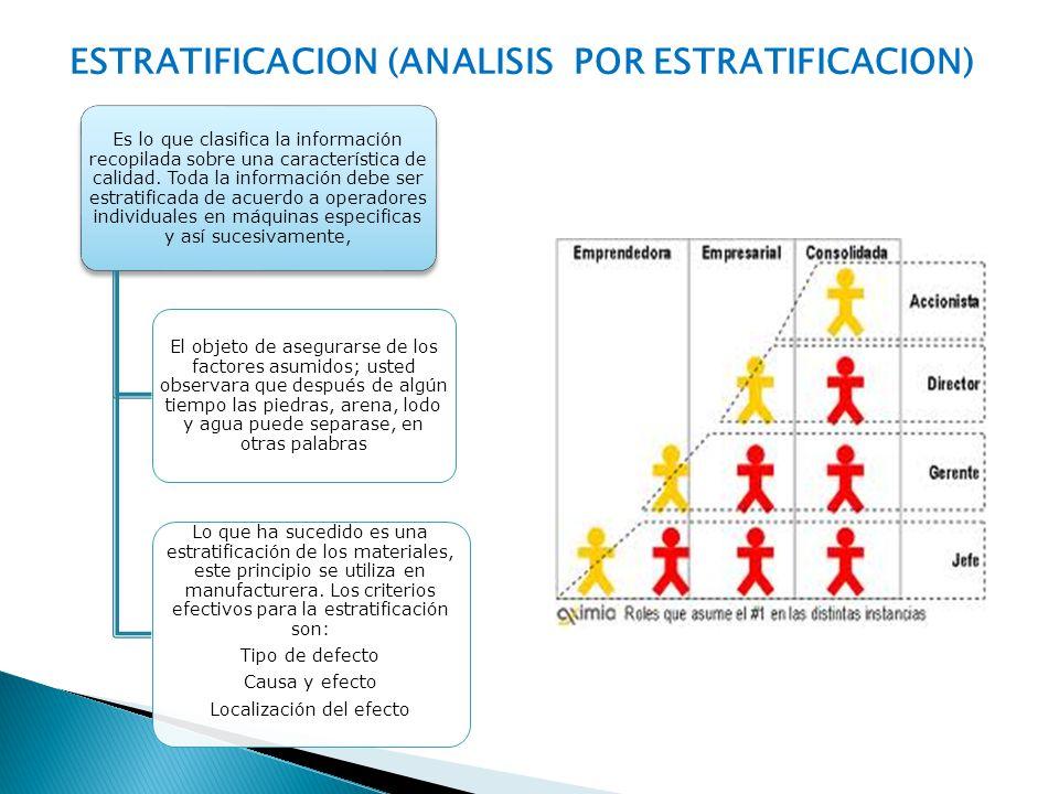 ESTRATIFICACION (ANALISIS POR ESTRATIFICACION) Es lo que clasifica la información recopilada sobre una característica de calidad. Toda la información
