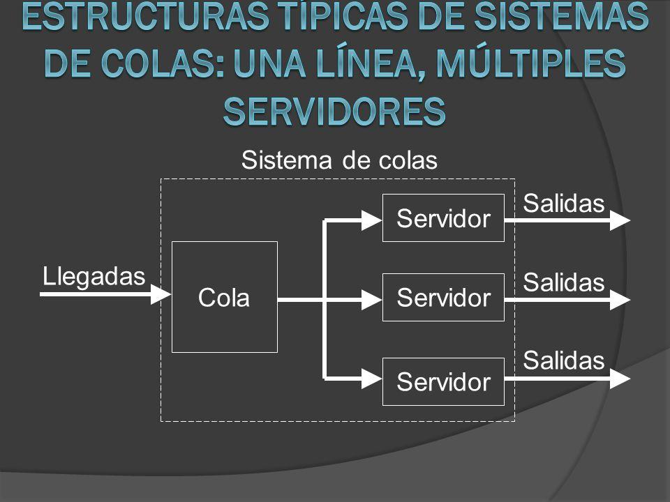 Llegadas Sistema de colas Cola Servidor Salidas Servidor Salidas