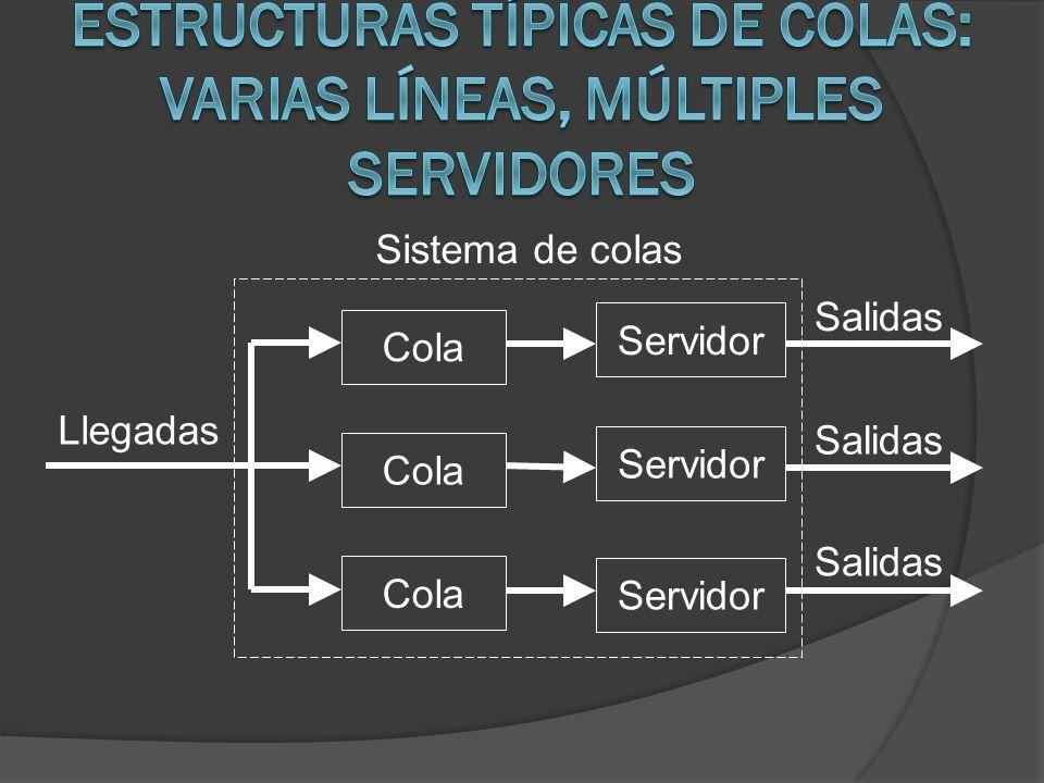Llegadas Sistema de colas Cola Servidor Salidas Servidor Salidas Cola