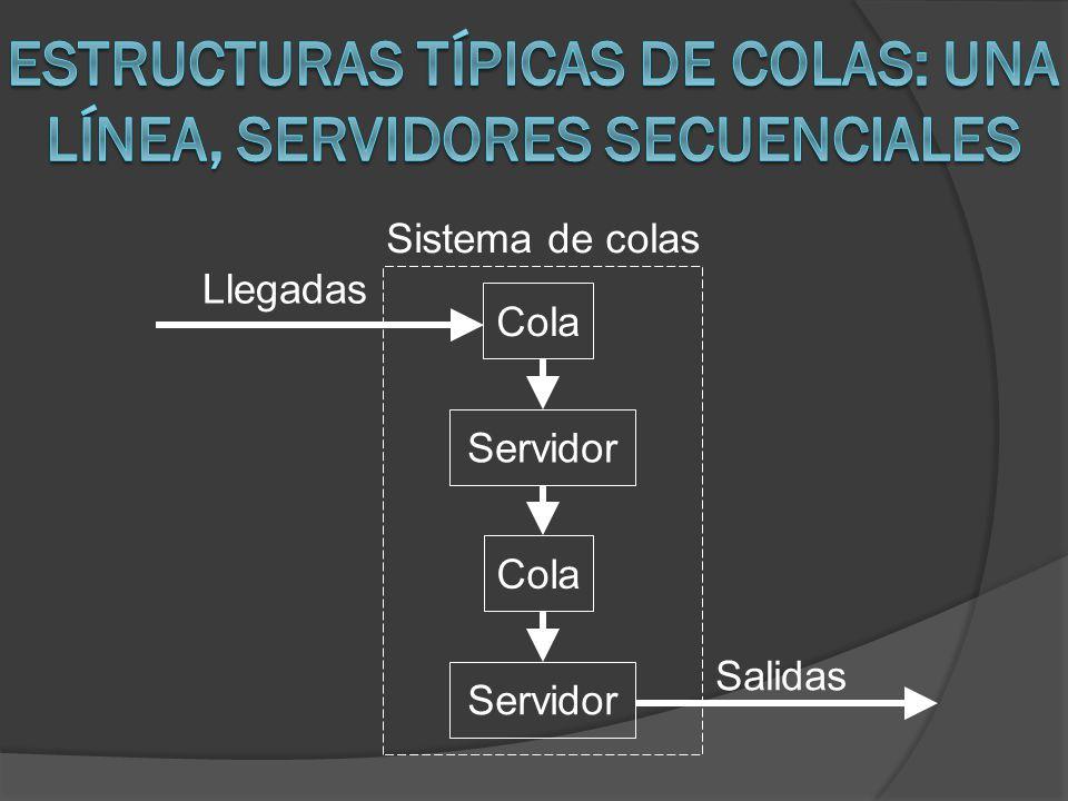 Llegadas Sistema de colas Cola Servidor Salidas Cola Servidor