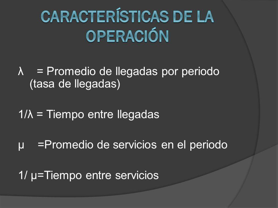 λ = Promedio de llegadas por periodo (tasa de llegadas) 1/λ = Tiempo entre llegadas µ =Promedio de servicios en el periodo 1/ µ=Tiempo entre servicios