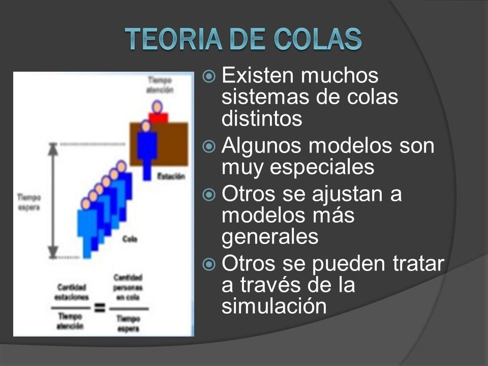 Existen muchos sistemas de colas distintos Algunos modelos son muy especiales Otros se ajustan a modelos más generales Otros se pueden tratar a través