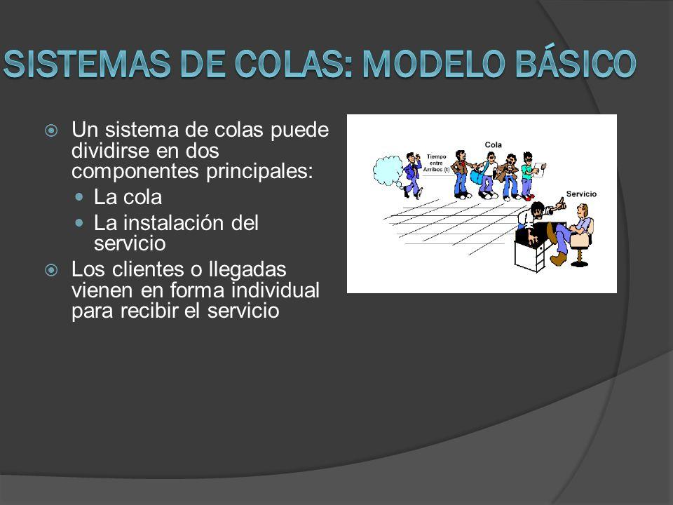 Un sistema de colas puede dividirse en dos componentes principales: La cola La instalación del servicio Los clientes o llegadas vienen en forma indivi