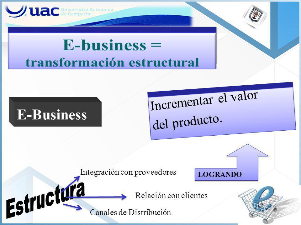 Incrementar el valor del producto. E-Business Integración con proveedores Relación con clientes Canales de Distribución LOGRANDO